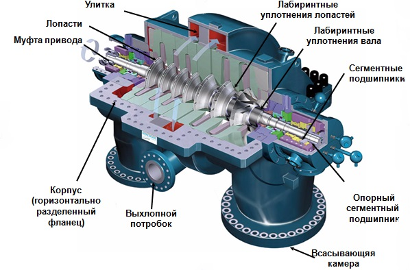 Znalezione obrazy dla zapytania Как работает воздушный компрессор?
